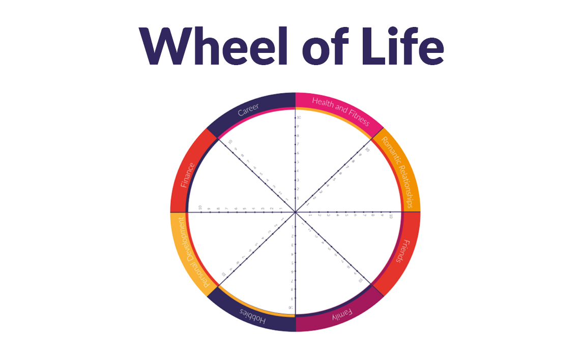 Make Events | Corporate and Virtual Events Company Manchester | Wheel of life